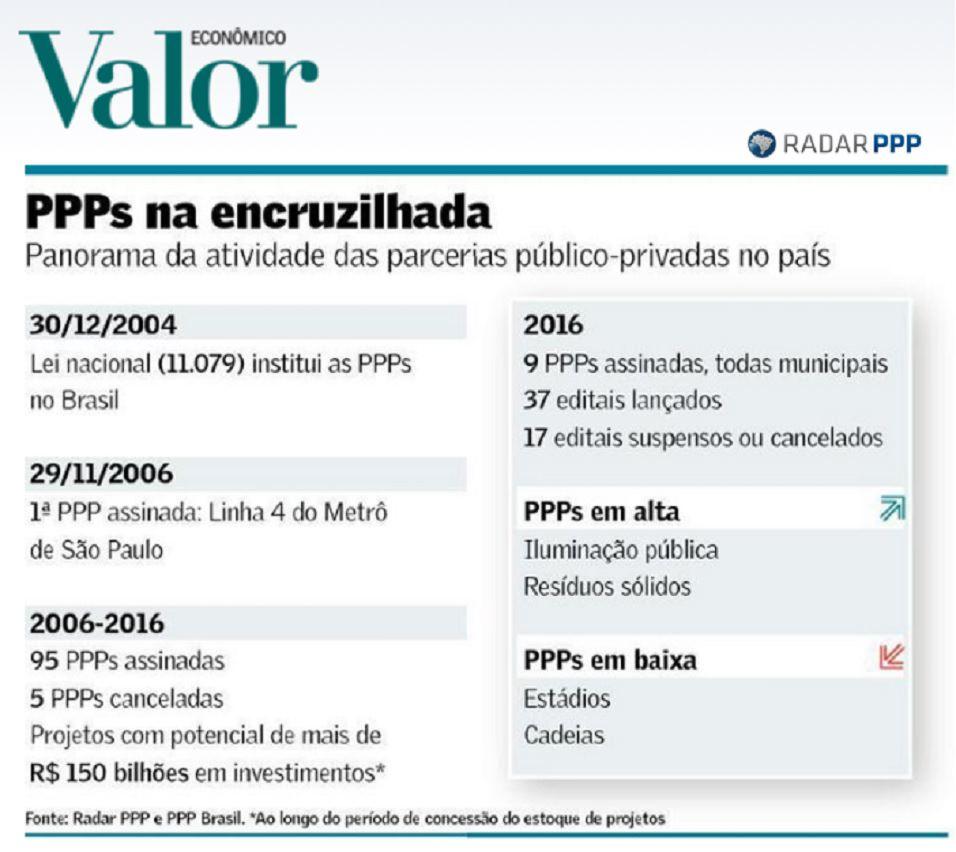 Radar PPP contribui para análise anual do Valor Econômico sobre PPPs no Brasil