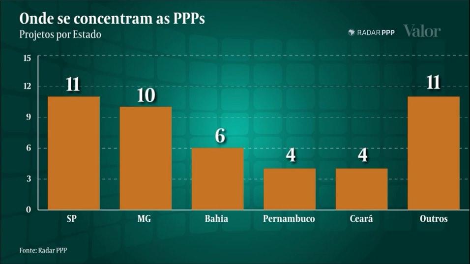 Reportagem fala de mudanças no mercado de PPP em relação a períodos anteriores